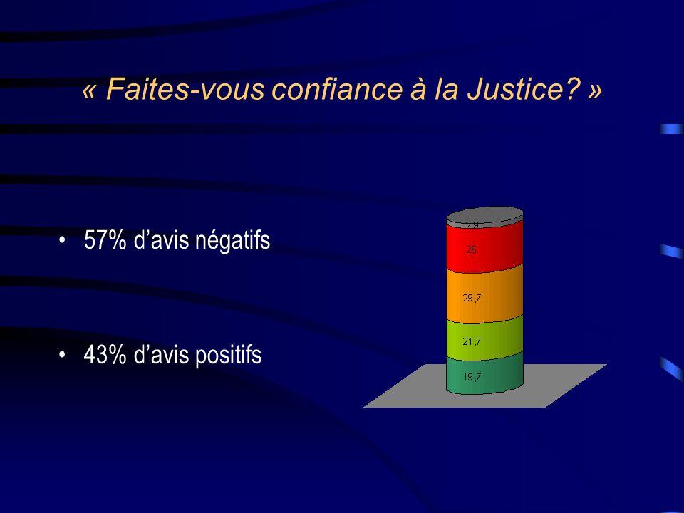 « Faites-vous confiance à la Justice? » 57% davis négatifs 43% davis positifs