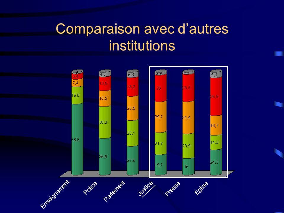 Comparaison avec dautres institutions