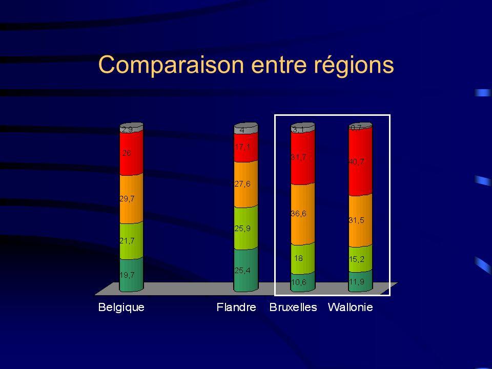 Comparaison entre régions