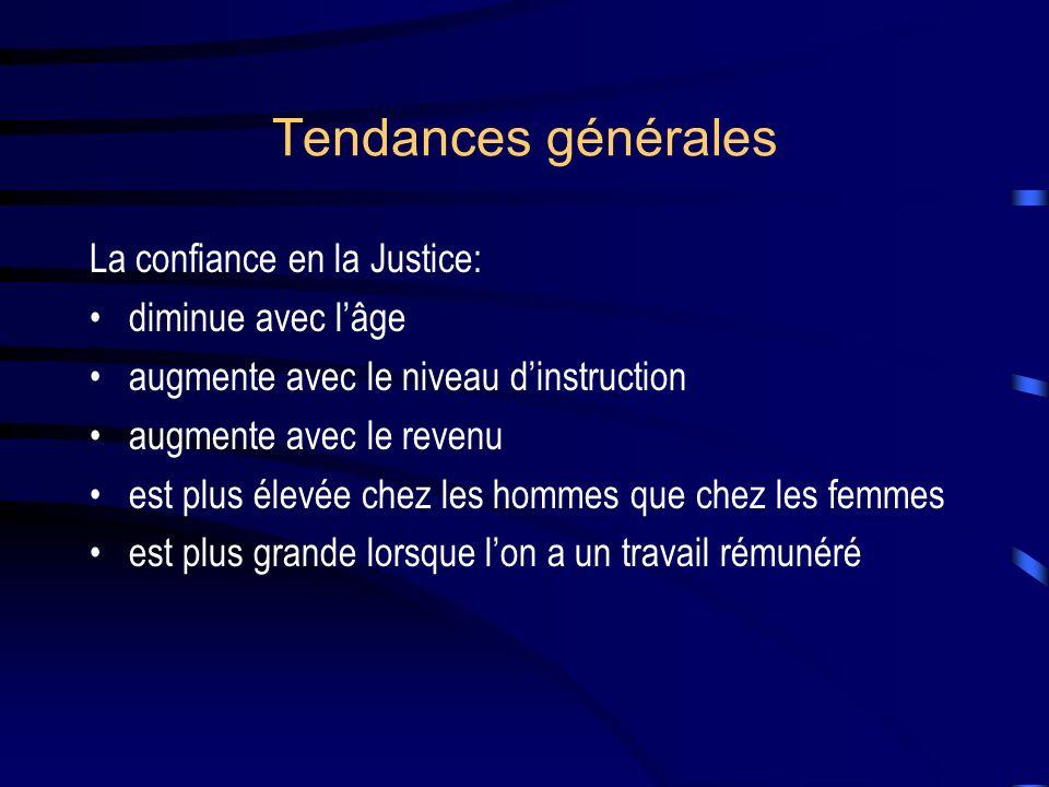 Tendances générales La confiance en la Justice: diminue avec lâge augmente avec le niveau dinstruction augmente avec le revenu est plus élevée chez les hommes que chez les femmes est plus grande lorsque lon a un travail rémunéré