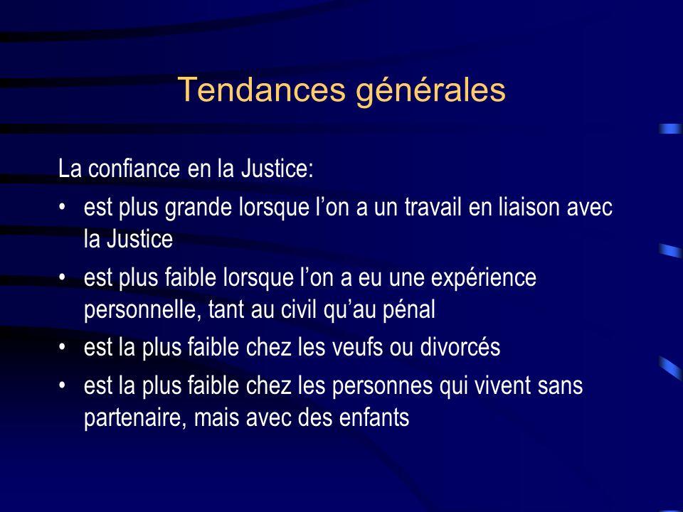 Tendances générales La confiance en la Justice: est plus grande lorsque lon a un travail en liaison avec la Justice est plus faible lorsque lon a eu une expérience personnelle, tant au civil quau pénal est la plus faible chez les veufs ou divorcés est la plus faible chez les personnes qui vivent sans partenaire, mais avec des enfants