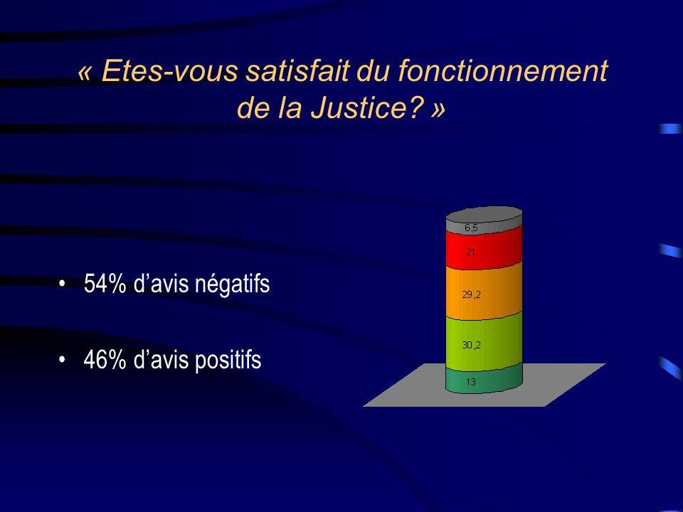 « Etes-vous satisfait du fonctionnement de la Justice? » 54% davis négatifs 46% davis positifs