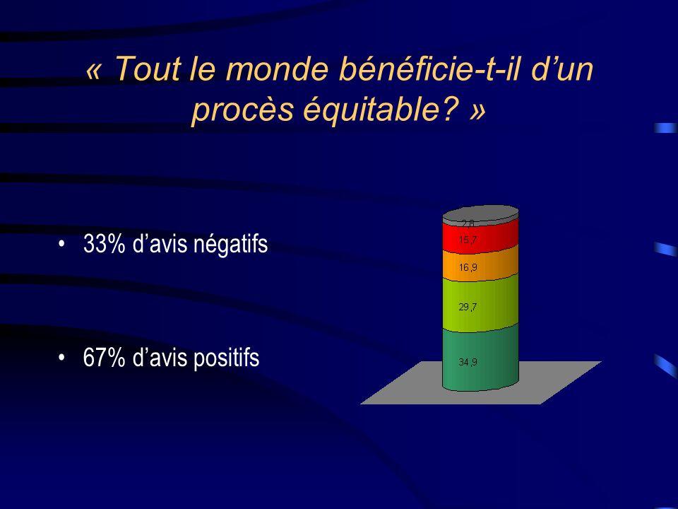 « Tout le monde bénéficie-t-il dun procès équitable? » 33% davis négatifs 67% davis positifs