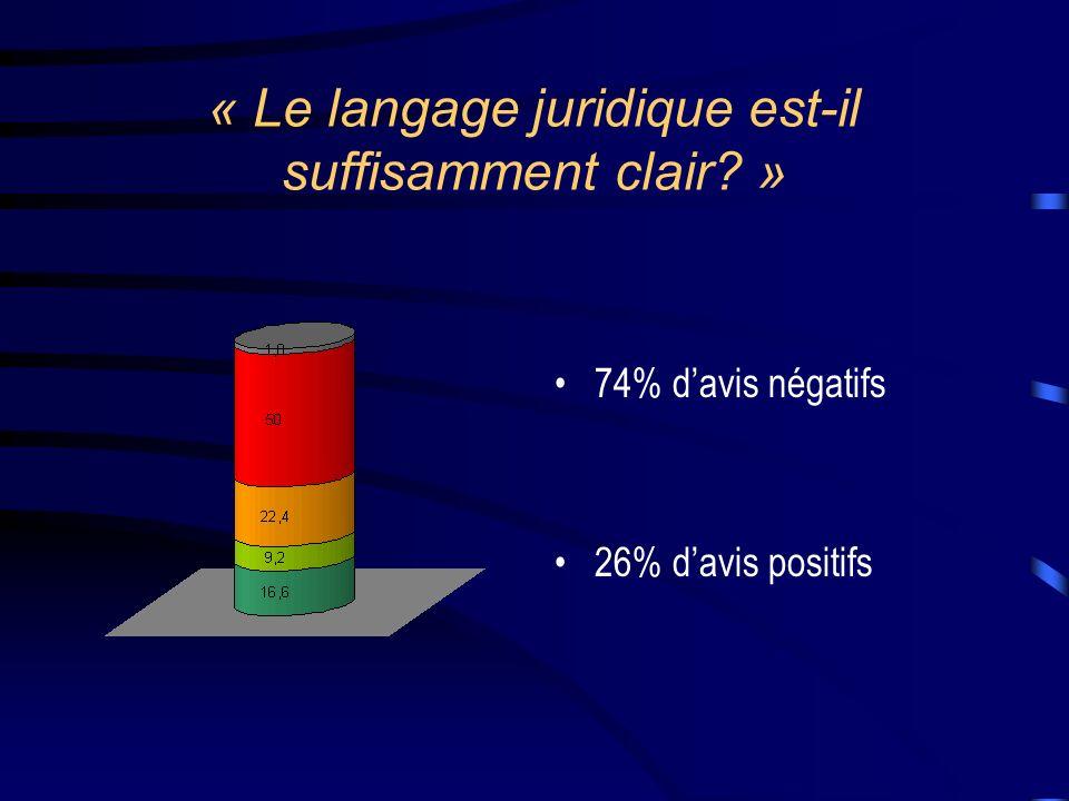 « Le langage juridique est-il suffisamment clair? » 74% davis négatifs 26% davis positifs