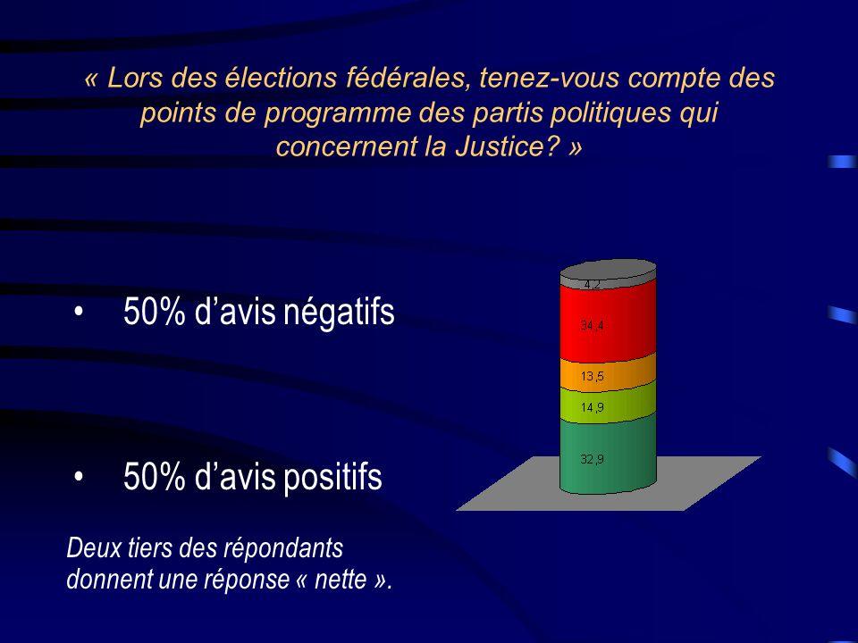 « Lors des élections fédérales, tenez-vous compte des points de programme des partis politiques qui concernent la Justice.