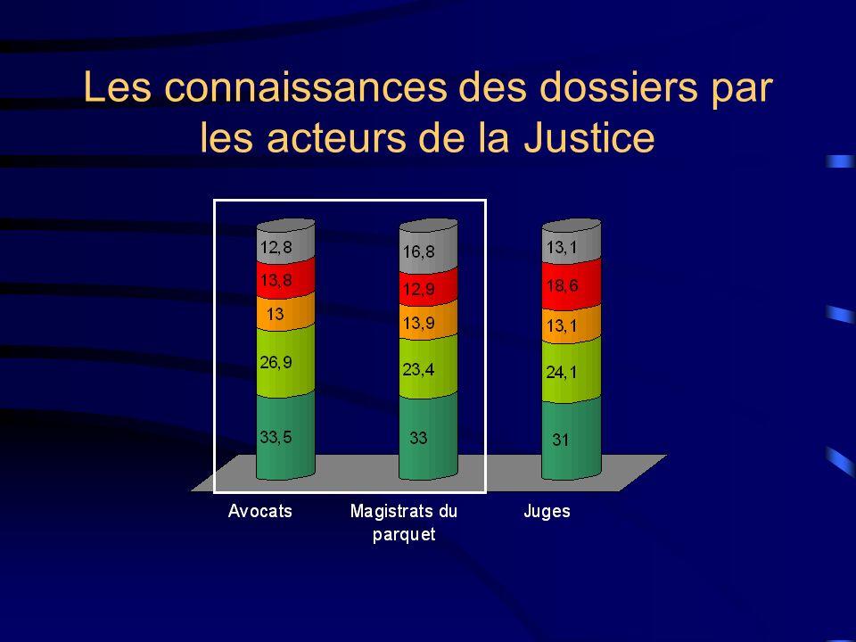 Les connaissances des dossiers par les acteurs de la Justice