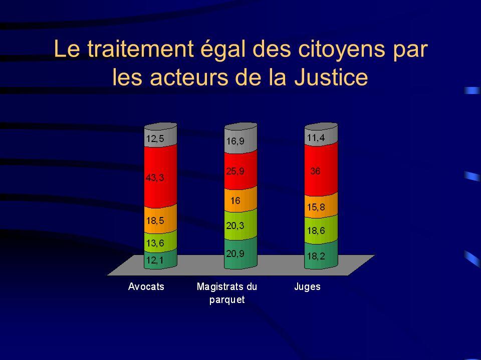 Le traitement égal des citoyens par les acteurs de la Justice