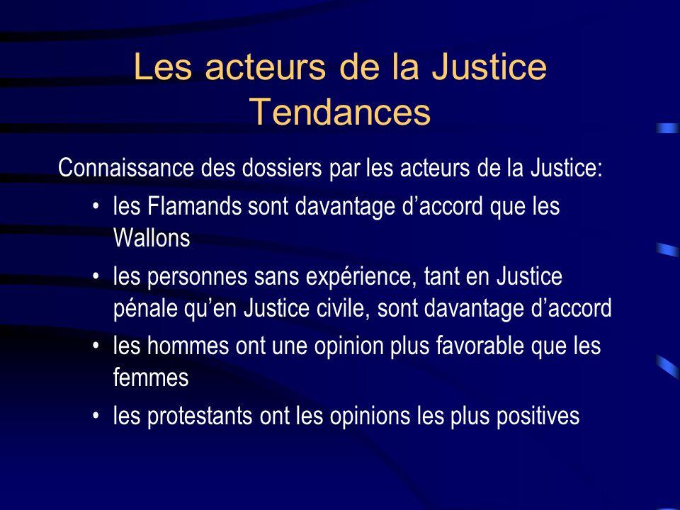 Les acteurs de la Justice Tendances Connaissance des dossiers par les acteurs de la Justice: les Flamands sont davantage daccord que les Wallons les personnes sans expérience, tant en Justice pénale quen Justice civile, sont davantage daccord les hommes ont une opinion plus favorable que les femmes les protestants ont les opinions les plus positives