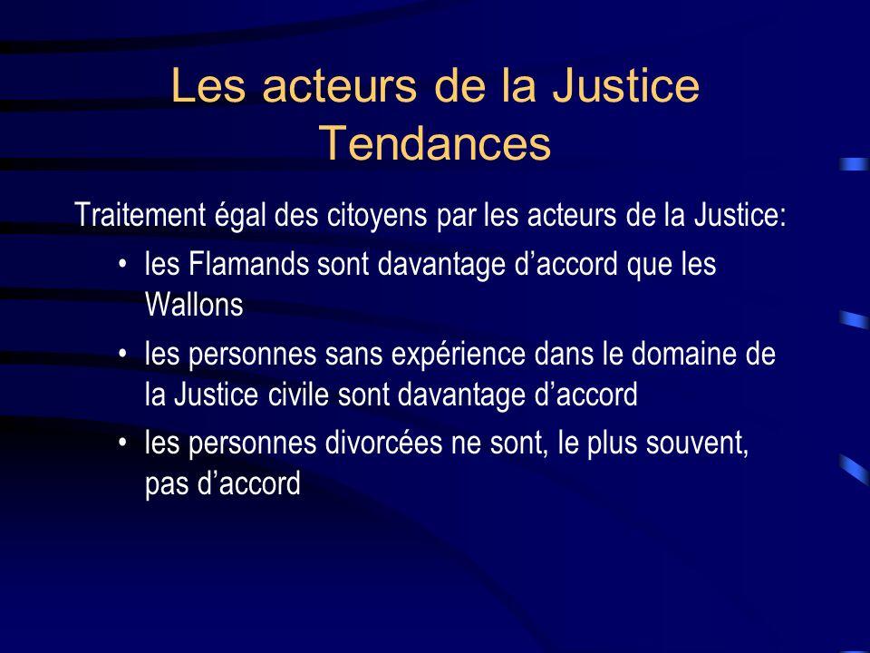 Les acteurs de la Justice Tendances Traitement égal des citoyens par les acteurs de la Justice: les Flamands sont davantage daccord que les Wallons les personnes sans expérience dans le domaine de la Justice civile sont davantage daccord les personnes divorcées ne sont, le plus souvent, pas daccord