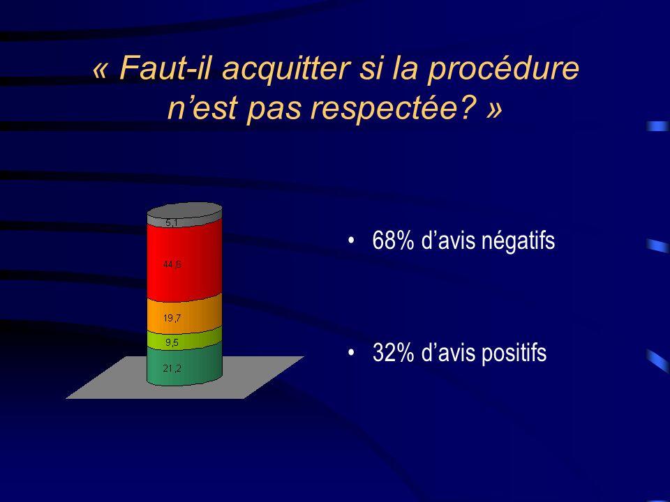 « Faut-il acquitter si la procédure nest pas respectée? » 68% davis négatifs 32% davis positifs