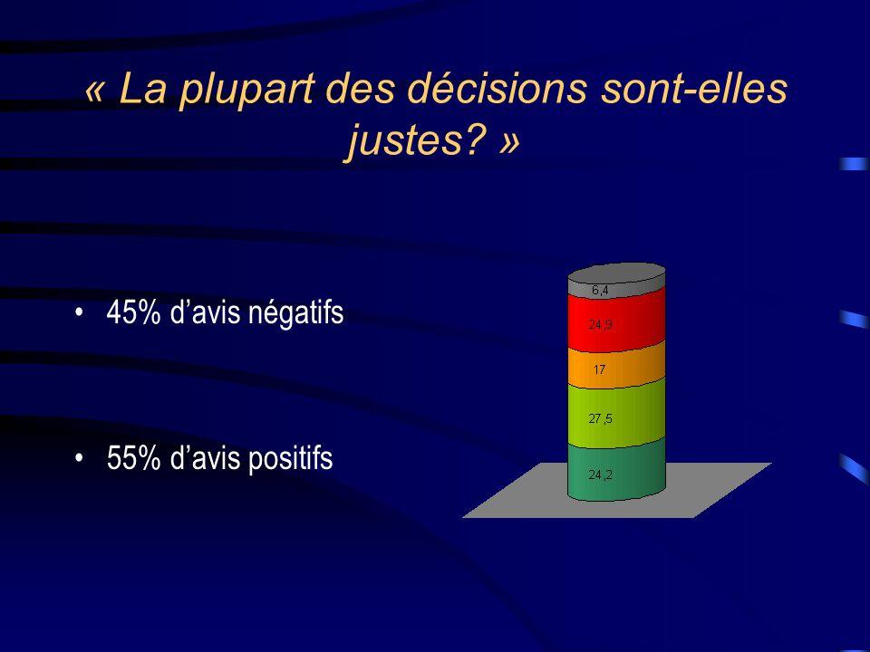 « La plupart des décisions sont-elles justes? » 45% davis négatifs 55% davis positifs