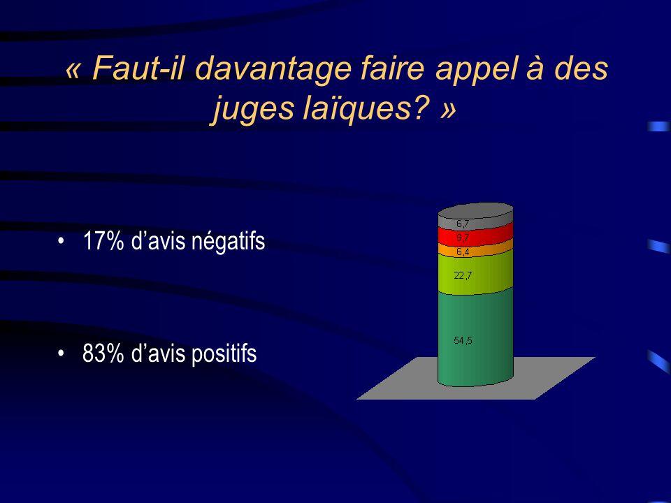 « Faut-il davantage faire appel à des juges laïques? » 17% davis négatifs 83% davis positifs