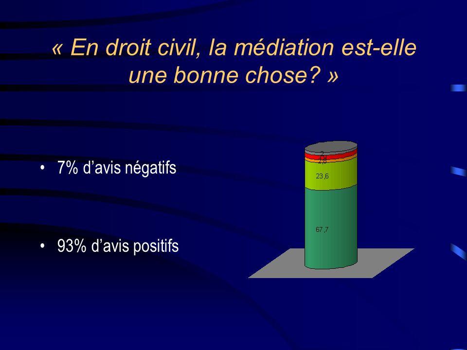 « En droit civil, la médiation est-elle une bonne chose? » 7% davis négatifs 93% davis positifs