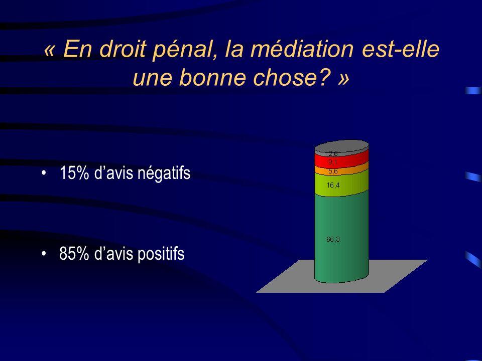 « En droit pénal, la médiation est-elle une bonne chose? » 15% davis négatifs 85% davis positifs