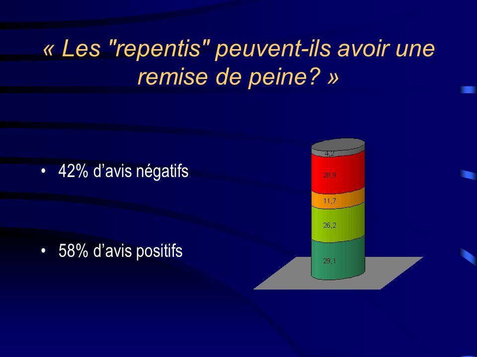 « Les repentis peuvent-ils avoir une remise de peine? » 42% davis négatifs 58% davis positifs