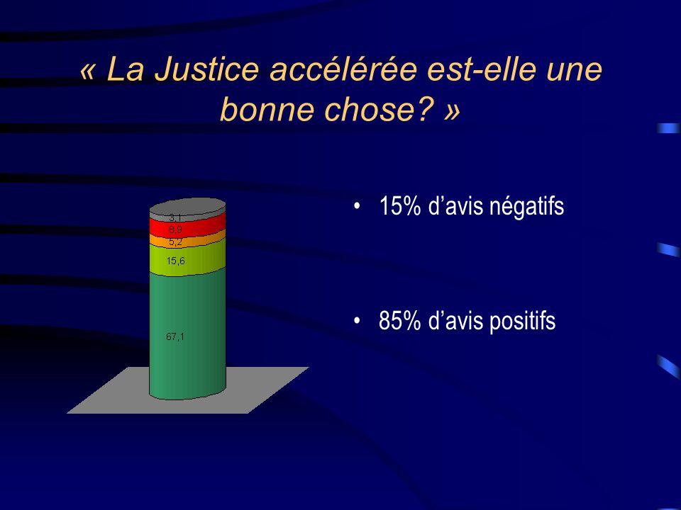 « La Justice accélérée est-elle une bonne chose? » 15% davis négatifs 85% davis positifs