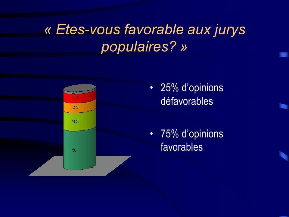 « Etes-vous favorable aux jurys populaires? » 25% dopinions défavorables 75% dopinions favorables