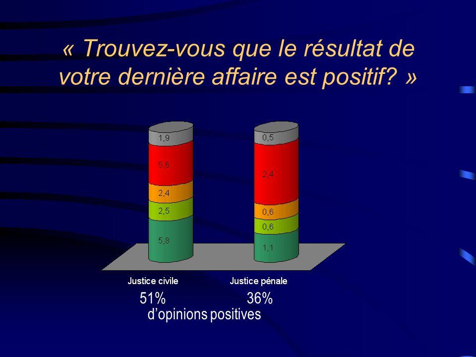 « Trouvez-vous que le résultat de votre dernière affaire est positif? » 51%36% dopinions positives