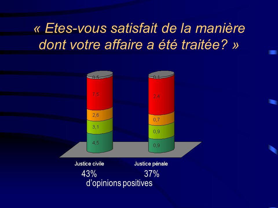 « Etes-vous satisfait de la manière dont votre affaire a été traitée? » 43%37% dopinions positives