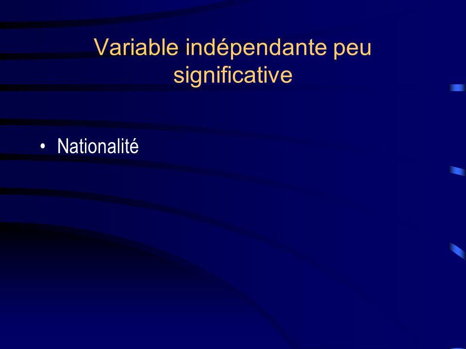 Variable indépendante peu significative Nationalité
