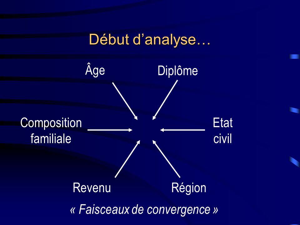 Début danalyse… Âge Diplôme Composition familiale Etat civil RevenuRégion « Faisceaux de convergence »
