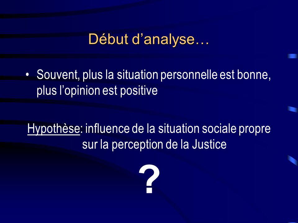 Début danalyse… Souvent, plus la situation personnelle est bonne, plus lopinion est positive Hypothèse: influence de la situation sociale propre sur la perception de la Justice ?