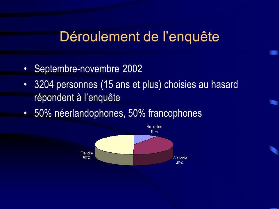 Déroulement de lenquête Septembre-novembre 2002 3204 personnes (15 ans et plus) choisies au hasard répondent à lenquête 50% néerlandophones, 50% francophones