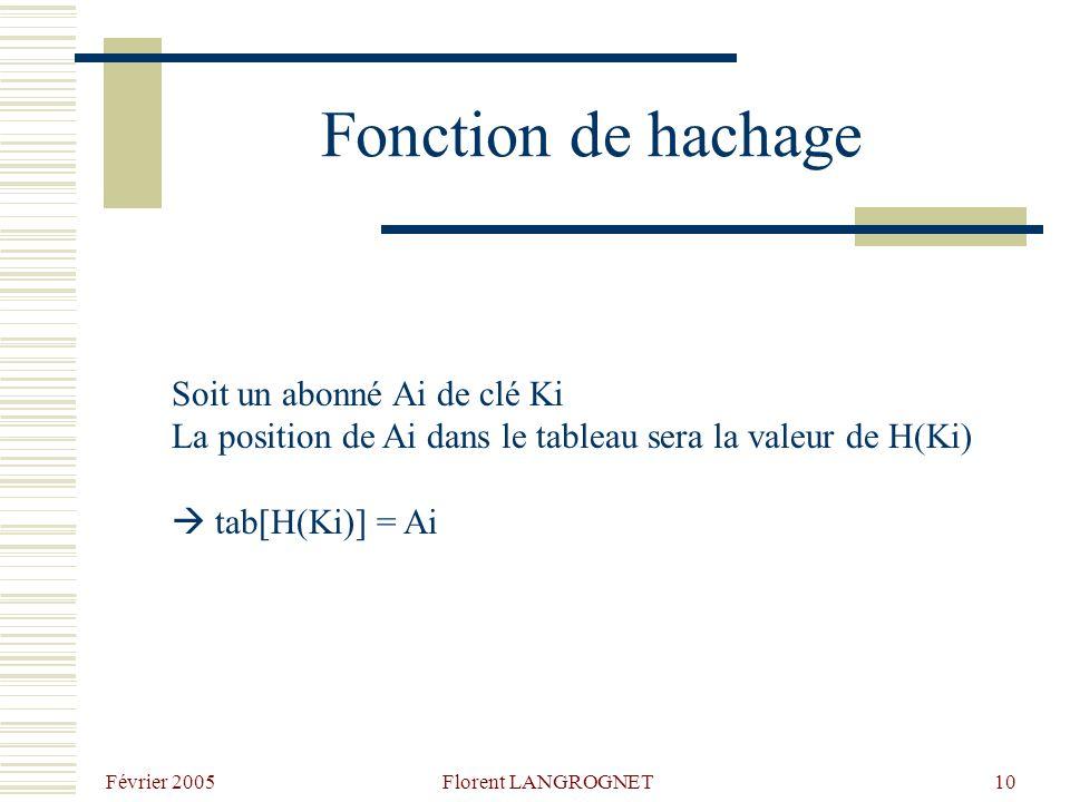 Février 2005 Florent LANGROGNET10 Fonction de hachage Soit un abonné Ai de clé Ki La position de Ai dans le tableau sera la valeur de H(Ki) tab[H(Ki)]