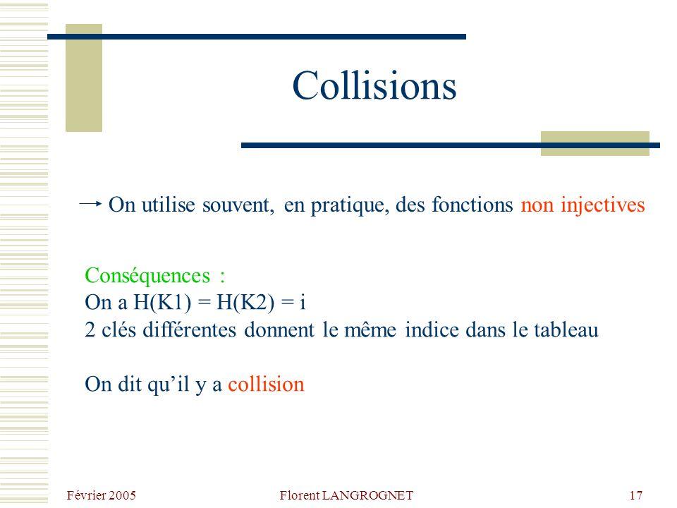 Février 2005 Florent LANGROGNET17 Collisions Conséquences : On a H(K1) = H(K2) = i 2 clés différentes donnent le même indice dans le tableau On dit quil y a collision On utilise souvent, en pratique, des fonctions non injectives