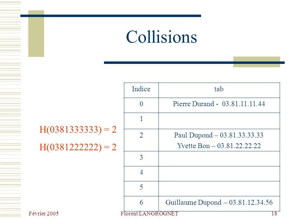 Février 2005 Florent LANGROGNET18 Collisions H(0381333333) = 2 H(0381222222) = 2 Indicetab 0Pierre Durand - 03.81.11.11.44 1 2Paul Dupond – 03.81.33.33.33 Yvette Bon – 03.81.22.22.22 3 4 5 6Guillaume Dupond – 03.81.12.34.56