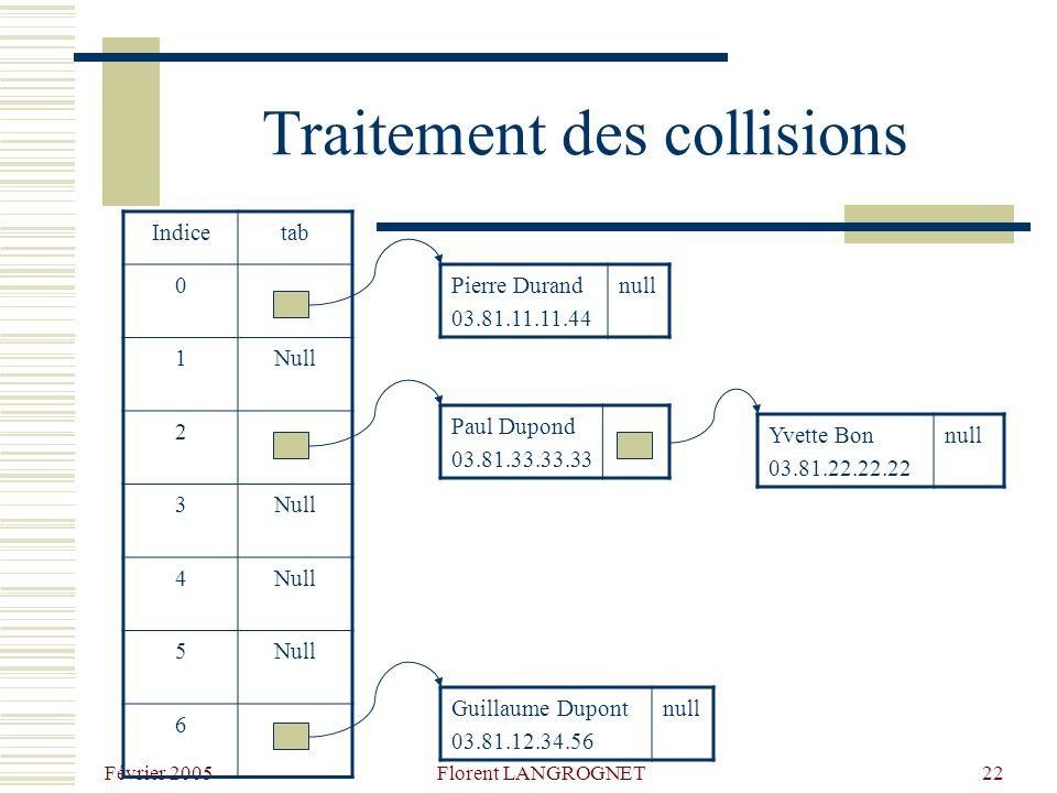 Février 2005 Florent LANGROGNET22 Traitement des collisions Pierre Durand 03.81.11.11.44 null Paul Dupond 03.81.33.33.33 Yvette Bon 03.81.22.22.22 null Guillaume Dupont 03.81.12.34.56 null Indicetab 0 1Null 2 3 4 5 6