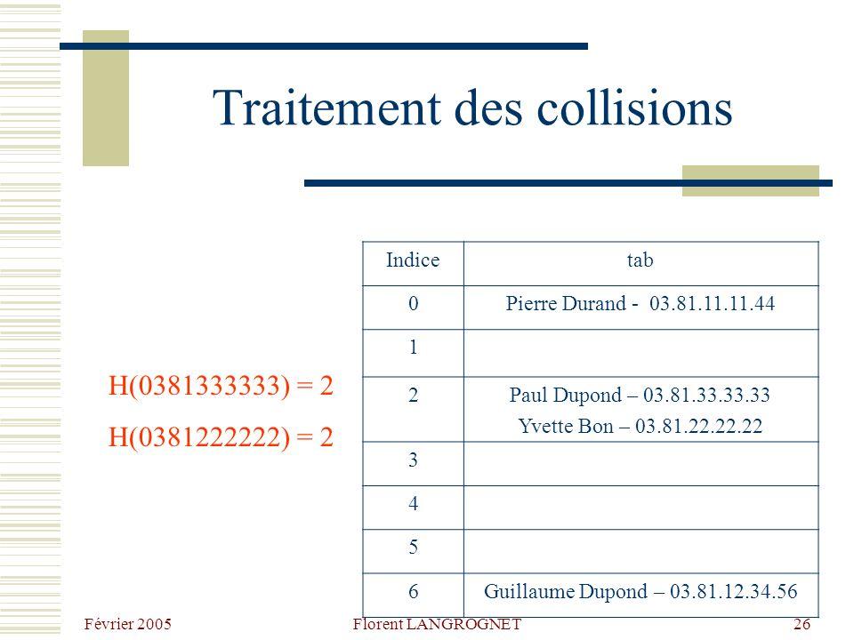 Février 2005 Florent LANGROGNET26 Traitement des collisions H(0381333333) = 2 H(0381222222) = 2 Indicetab 0Pierre Durand - 03.81.11.11.44 1 2Paul Dupond – 03.81.33.33.33 Yvette Bon – 03.81.22.22.22 3 4 5 6Guillaume Dupond – 03.81.12.34.56