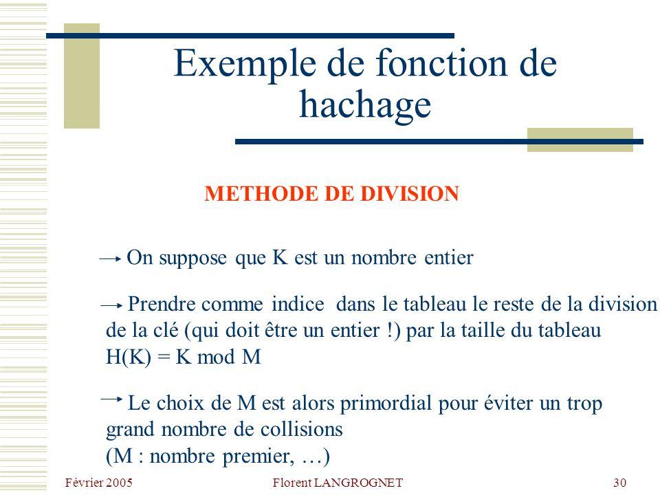 Février 2005 Florent LANGROGNET30 Exemple de fonction de hachage METHODE DE DIVISION On suppose que K est un nombre entier Prendre comme indice dans le tableau le reste de la division de la clé (qui doit être un entier !) par la taille du tableau H(K) = K mod M Le choix de M est alors primordial pour éviter un trop grand nombre de collisions (M : nombre premier, …)