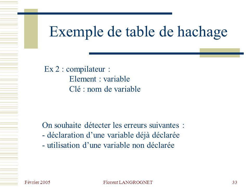 Février 2005 Florent LANGROGNET33 Exemple de table de hachage Ex 2 : compilateur : Element : variable Clé : nom de variable On souhaite détecter les erreurs suivantes : - déclaration dune variable déjà déclarée - utilisation dune variable non déclarée