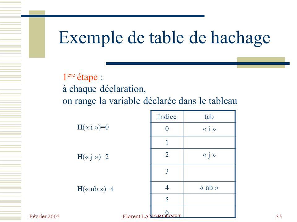 Février 2005 Florent LANGROGNET35 Exemple de table de hachage 1 ère étape : à chaque déclaration, on range la variable déclarée dans le tableau Indicetab 0« i » 1 2« j » 3 4« nb » 5 6 H(« i »)=0 H(« j »)=2 H(« nb »)=4