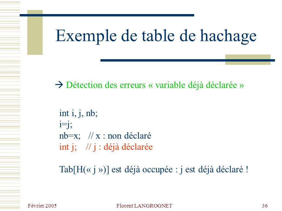 Février 2005 Florent LANGROGNET36 Exemple de table de hachage int i, j, nb; i=j; nb=x; // x : non déclaré int j; // j : déjà déclarée Tab[H(« j »)] est déjà occupée : j est déjà déclaré .