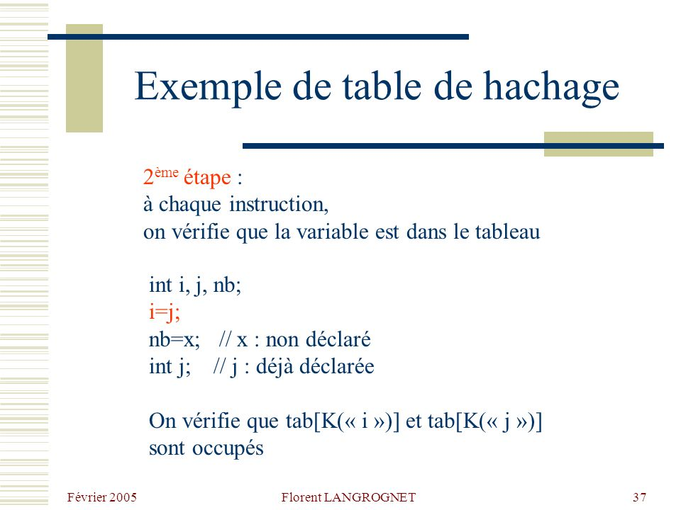 Février 2005 Florent LANGROGNET37 Exemple de table de hachage 2 ème étape : à chaque instruction, on vérifie que la variable est dans le tableau int i, j, nb; i=j; nb=x; // x : non déclaré int j; // j : déjà déclarée On vérifie que tab[K(« i »)] et tab[K(« j »)] sont occupés