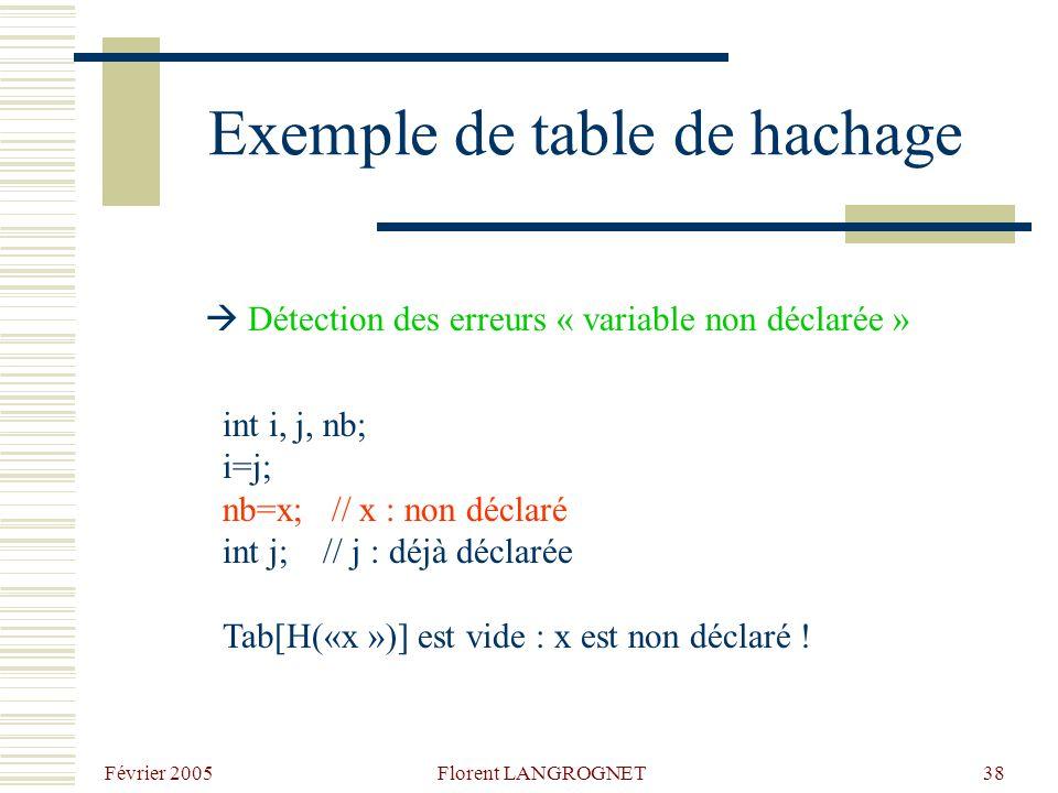 Février 2005 Florent LANGROGNET38 Exemple de table de hachage int i, j, nb; i=j; nb=x; // x : non déclaré int j; // j : déjà déclarée Tab[H(«x »)] est