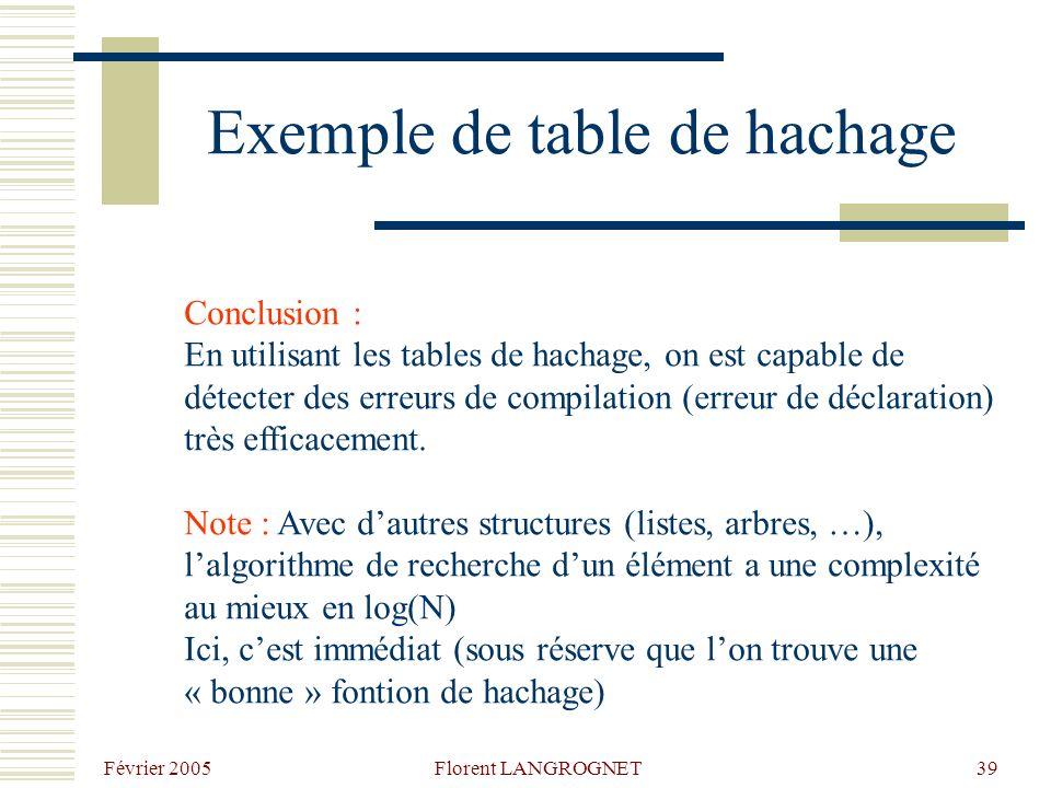 Février 2005 Florent LANGROGNET39 Exemple de table de hachage Conclusion : En utilisant les tables de hachage, on est capable de détecter des erreurs de compilation (erreur de déclaration) très efficacement.