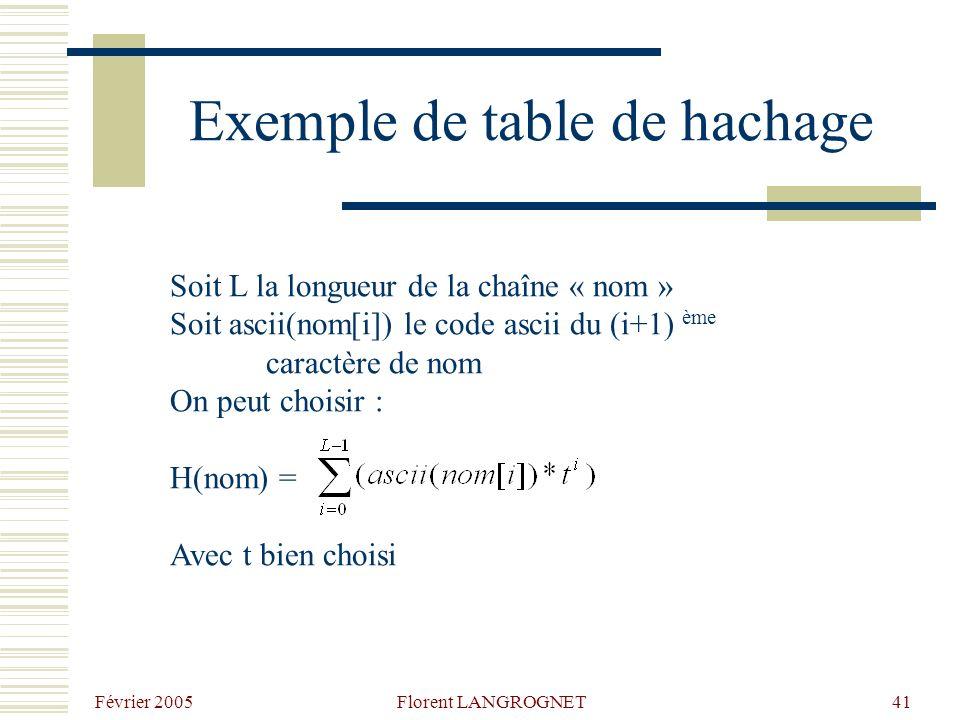 Février 2005 Florent LANGROGNET41 Exemple de table de hachage Soit L la longueur de la chaîne « nom » Soit ascii(nom[i]) le code ascii du (i+1) ème caractère de nom On peut choisir : H(nom) = Avec t bien choisi