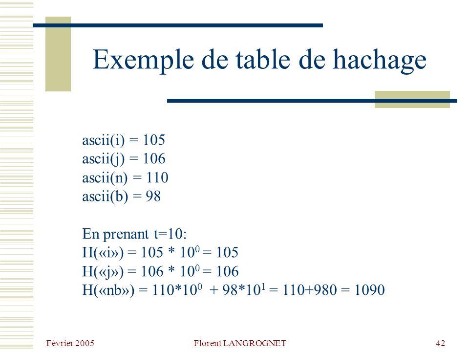 Février 2005 Florent LANGROGNET42 Exemple de table de hachage ascii(i) = 105 ascii(j) = 106 ascii(n) = 110 ascii(b) = 98 En prenant t=10: H(«i») = 105 * 10 0 = 105 H(«j») = 106 * 10 0 = 106 H(«nb») = 110*10 0 + 98*10 1 = 110+980 = 1090