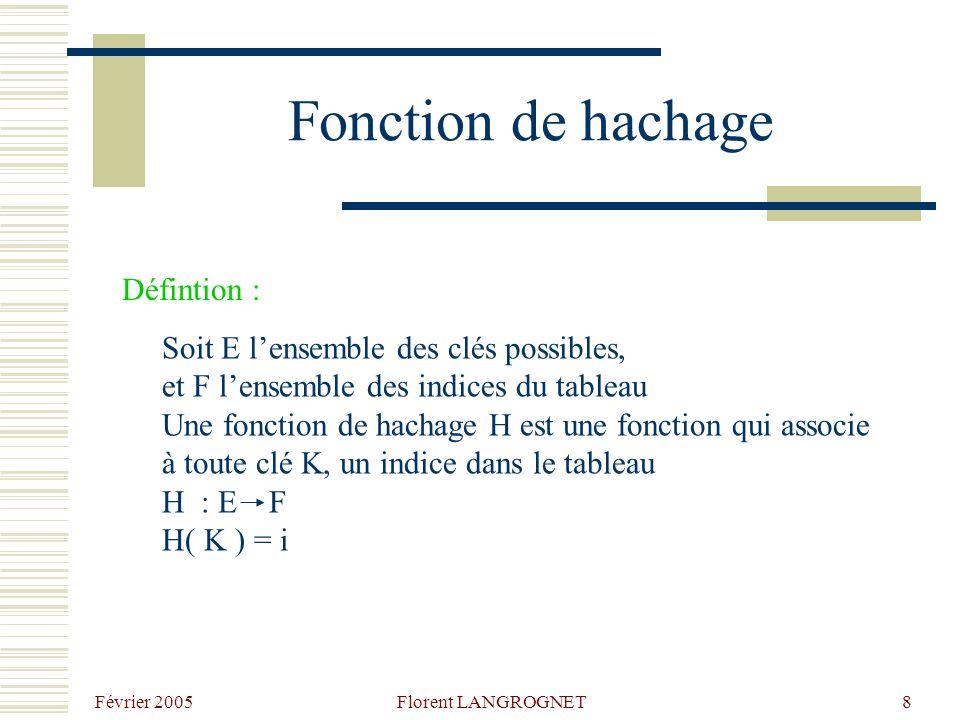 Février 2005 Florent LANGROGNET8 Fonction de hachage Défintion : Soit E lensemble des clés possibles, et F lensemble des indices du tableau Une fonction de hachage H est une fonction qui associe à toute clé K, un indice dans le tableau H : E F H( K ) = i