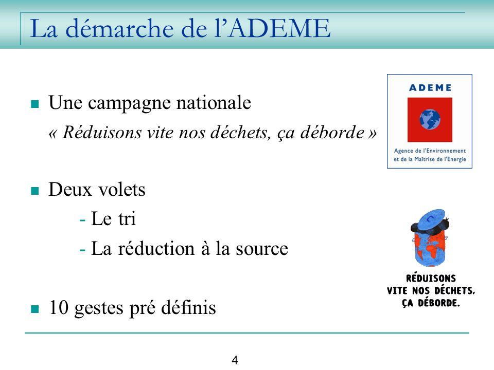 La démarche de lADEME Une campagne nationale « Réduisons vite nos déchets, ça déborde » Deux volets - Le tri - La réduction à la source 10 gestes pré