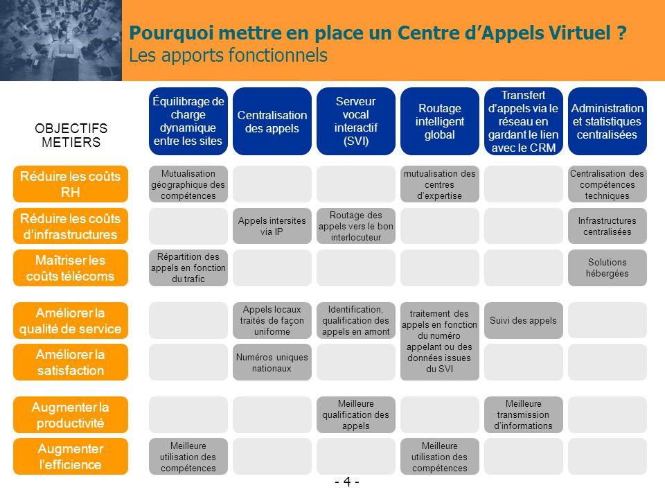 - 4 - Pourquoi mettre en place un Centre dAppels Virtuel .