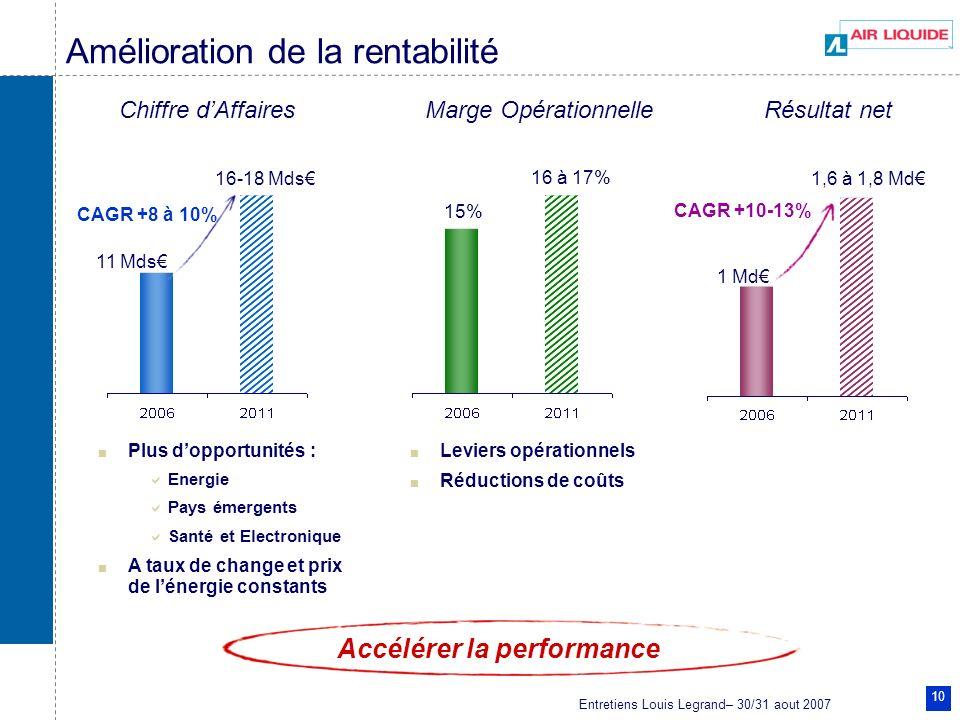 Entretiens Louis Legrand– 30/31 aout 2007 10 Amélioration de la rentabilité Chiffre dAffaires 11 Mds 16-18 Mds CAGR +8 à 10% Marge Opérationnelle 15%