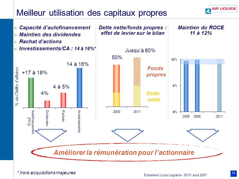 Entretiens Louis Legrand– 30/31 aout 2007 11 Meilleur utilisation des capitaux propres Capacité dautofinancement Maintien des dividendes Rachat dactio