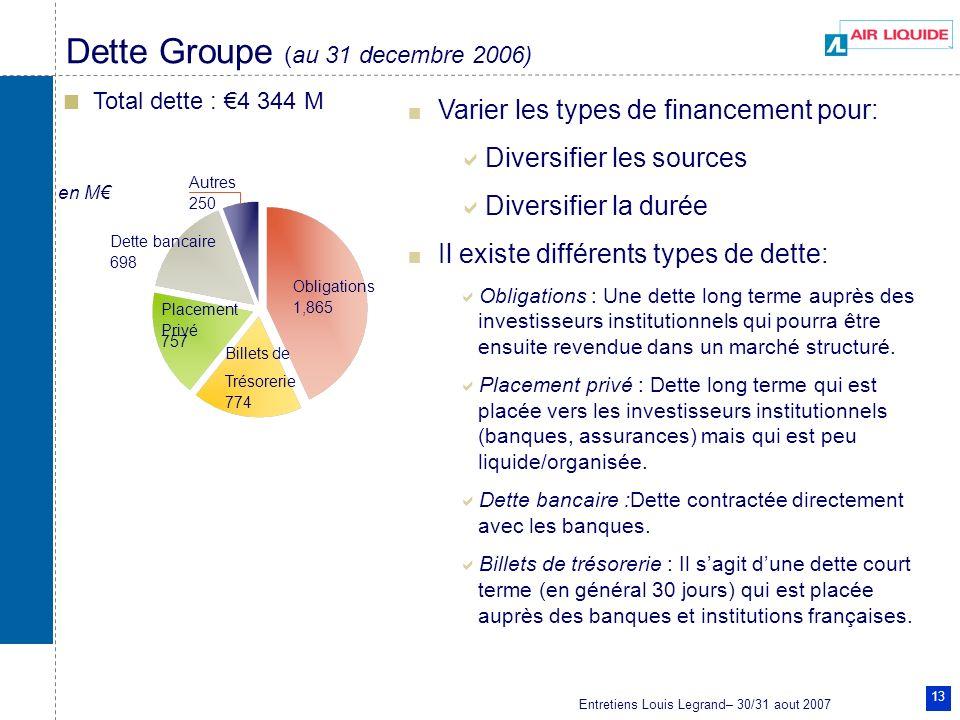 Entretiens Louis Legrand– 30/31 aout 2007 13 Dette Groupe (au 31 decembre 2006) Total dette : 4 344 M en M Obligations 1,865 Billets de Trésorerie 774