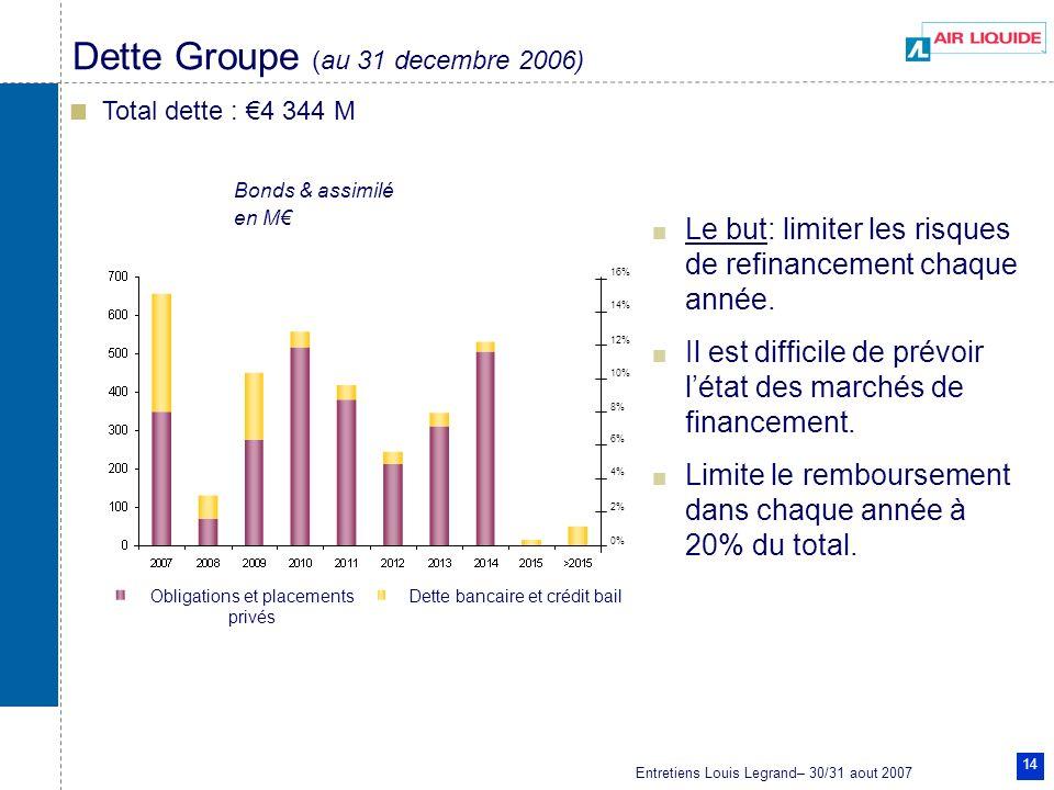 Entretiens Louis Legrand– 30/31 aout 2007 14 Dette Groupe (au 31 decembre 2006) Total dette : 4 344 M Bonds & assimilé en M 0% 2% 4% 6% 8% 10% 12% 14%