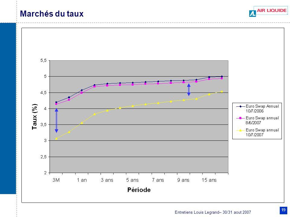 Entretiens Louis Legrand– 30/31 aout 2007 19 Marchés du taux