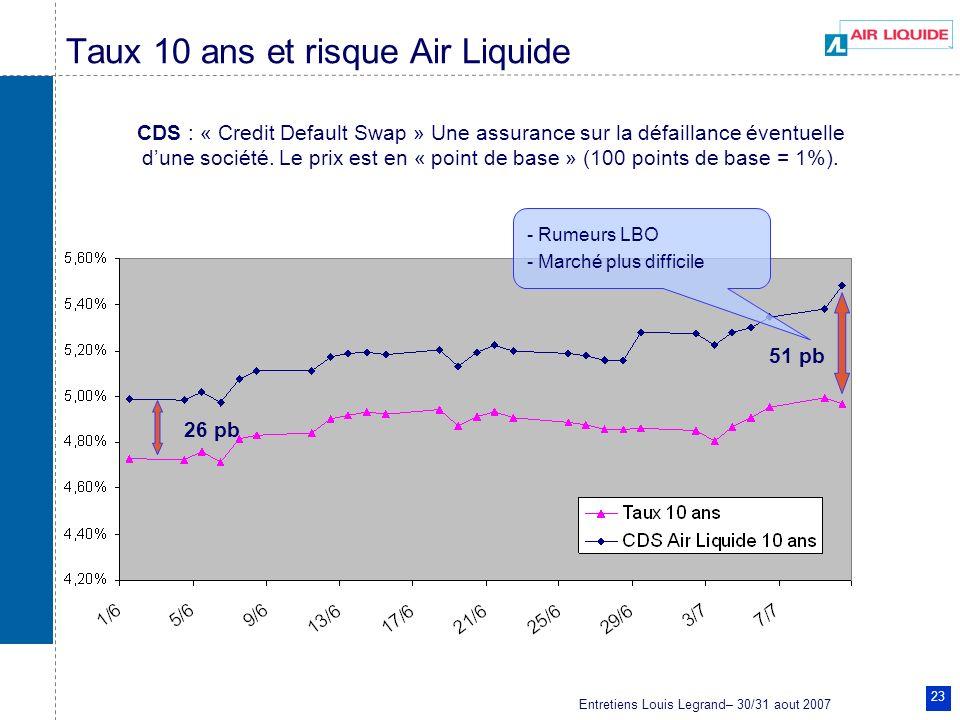 Entretiens Louis Legrand– 30/31 aout 2007 23 Taux 10 ans et risque Air Liquide CDS : « Credit Default Swap » Une assurance sur la défaillance éventuel
